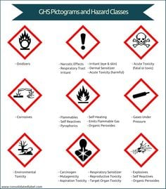 Understanding The GHS Safety Data Sheets (SDS)